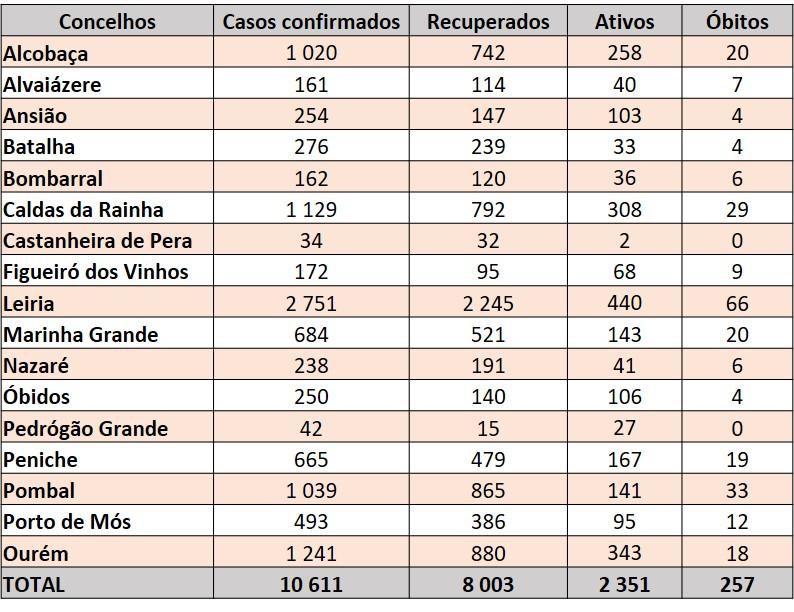Tabela diária com os casos confirmados, recuperados, ativos e mortes por covid-19