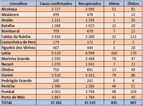 Total de casos ativos na região de Leiria manteve-se estável nas últimas 24 horas, cifrando-se hoje em 835